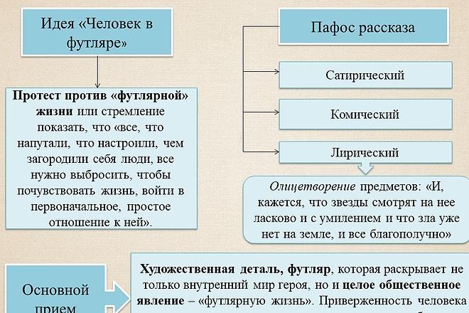 Презентация на любую тему 69 - kwork.ru