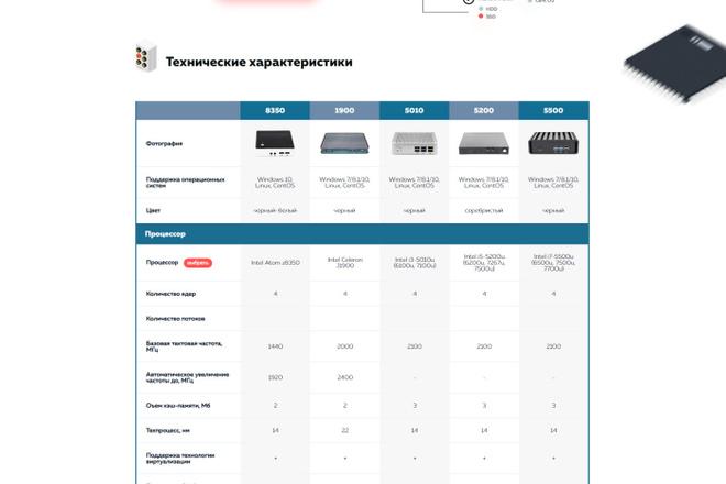 Любая верстка из PSD макетов 39 - kwork.ru