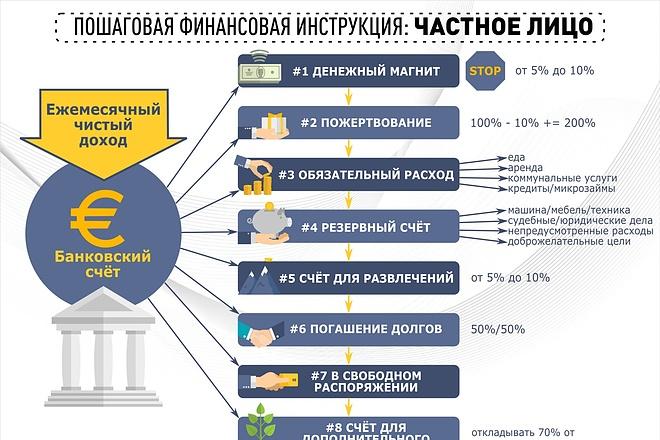 Создам заметную инфографику 1 - kwork.ru