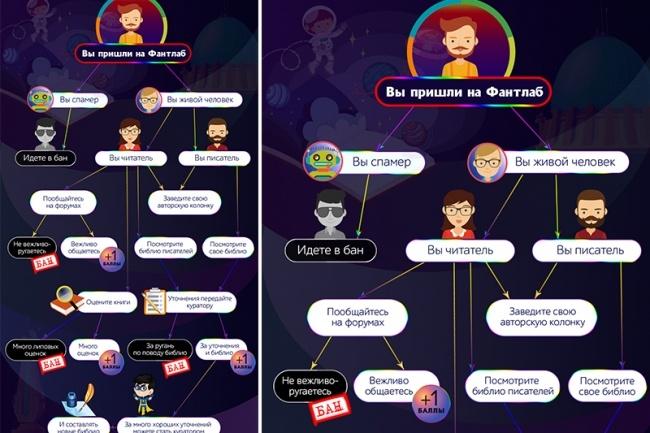 Нарисую инфографику 22 - kwork.ru