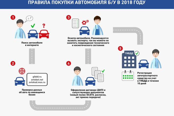 Инфографика с нуля 14 - kwork.ru