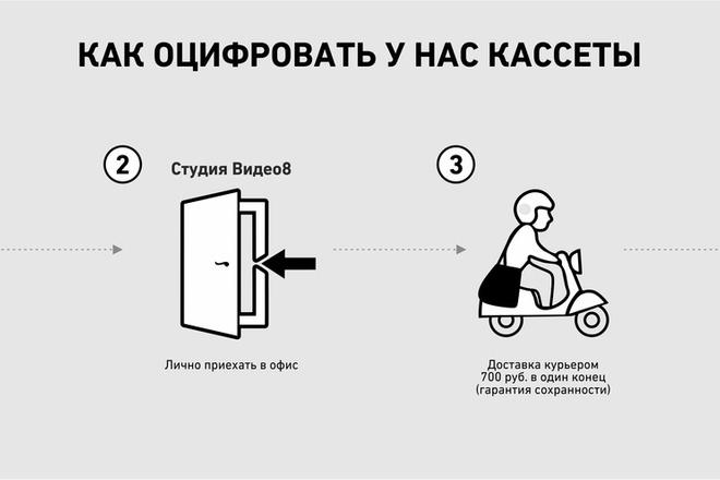 Инфографика с нуля 12 - kwork.ru