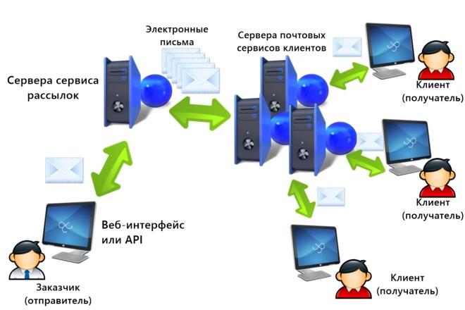 Программы для массовой Еmail рассылки 11 - kwork.ru