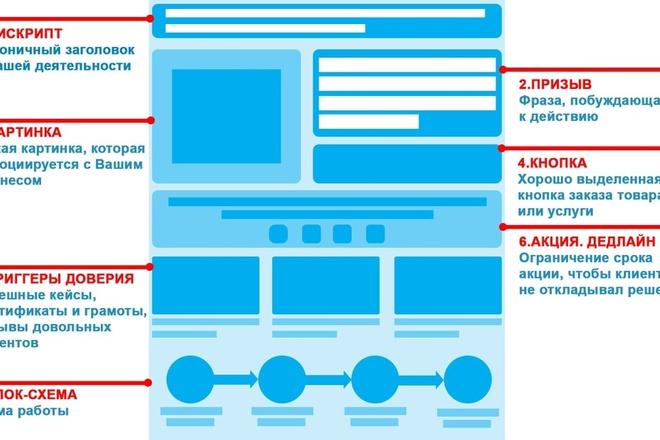 Вышлю коллекцию из 120 шаблонов Landing page 5 - kwork.ru