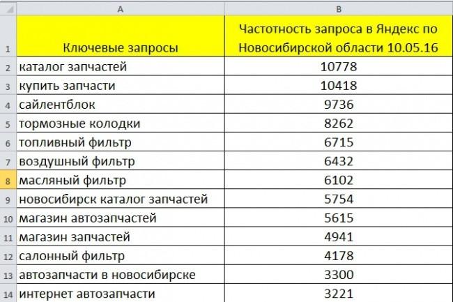 Подберу поисковое ядро для продвижения сайта 1 - kwork.ru