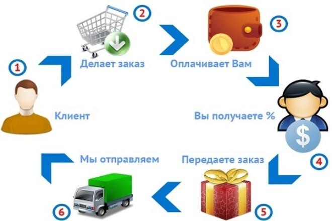 Дропшиппинг все материалы для магазина нижнего белья, одежды, обуви 1 - kwork.ru