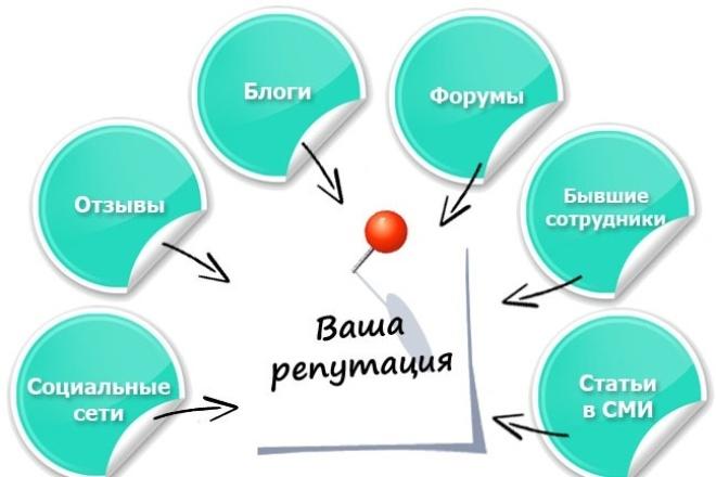 проведу анализ репутации 1 - kwork.ru