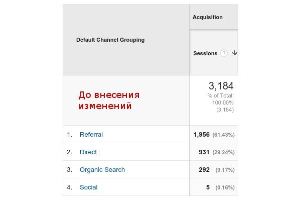 Удалю реферальный спам из отчетов Google Analytics 1 - kwork.ru