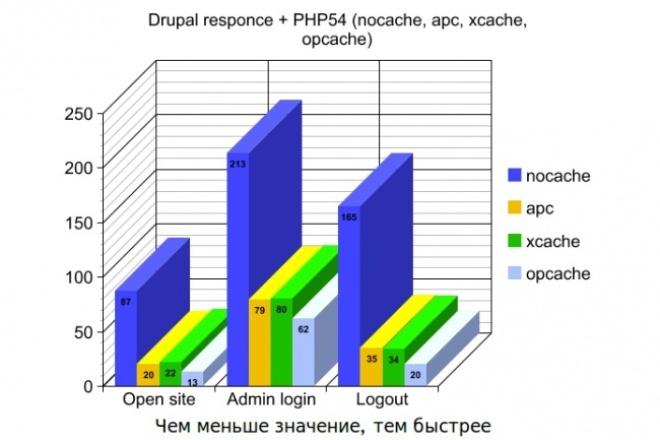 ускорю сайты на Вашем сервере, путем установки системы кэширования PHP 1 - kwork.ru