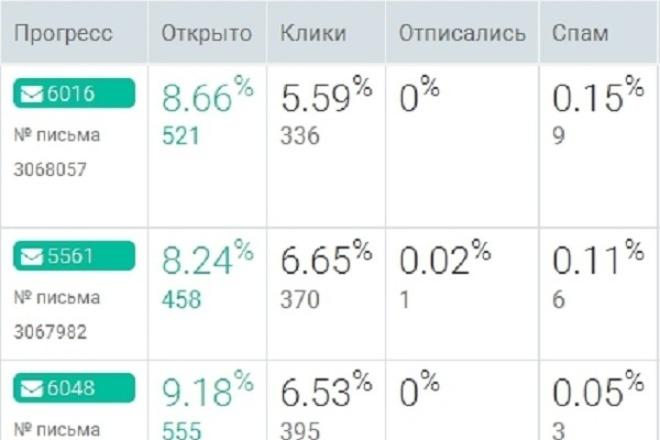 Отправлю письмо по своим подписчикам до 1000 емейлов 1 - kwork.ru