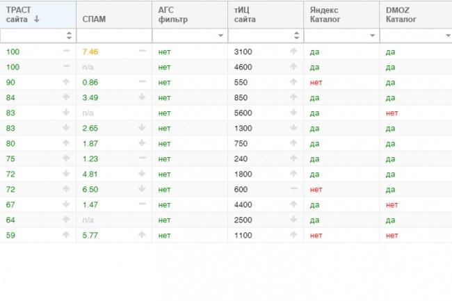 Размещу 13 вечных жирных ссылок на Ваш сайтСсылки<br>Предлагаю услугу по ручному размещению Вашей ссылки на 13 трастовых сайтах . О базе: Минимальный ТИЦ: 240. Максимальный ТИЦ: 5600. Большинство сайтов присутствует в Яндекс/dmoz каталоге. База сайтов проверена сервисом: СheckTrust: средний траст базы: 79,15 Показатели базы отображены на скриншоте. Ручное размещение Вашей ссылки на 13 трастовых сайтах, позволяет получить: Качественное увеличение ссылочной массы. Улучшение позиций сайта в выдаче. Улучшение скорости индексации сайта. О размещении: Ссылки размещаются без анкорные, вручную, в профилях пользователей. Для каждого размещения, создаются новые профили пользователей. Создаваемые профили заполняются. Все профили открыты для индексации. После выполнения работы присылаю подробный отчёт . По желанию заказчика, высылаю логины и пароли от всех сайтов.<br>