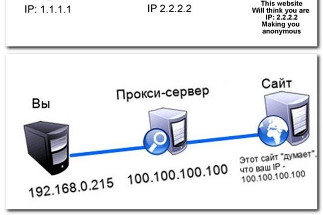 Установлю и настрою анонимный прокси сервер 3proxy на вашем сервере 1 - kwork.ru