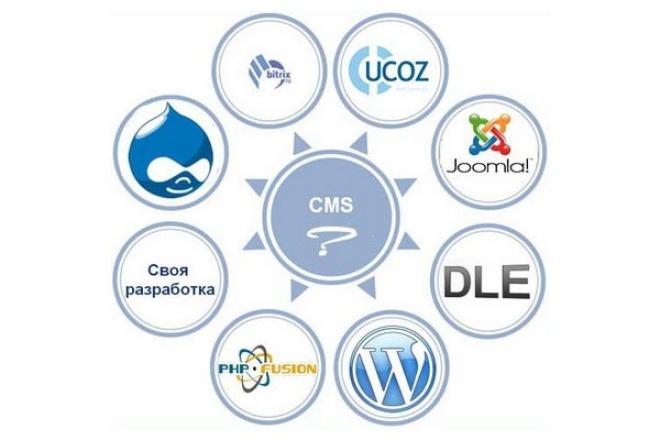 Установлю любой движок на ваш домен 1 - kwork.ru