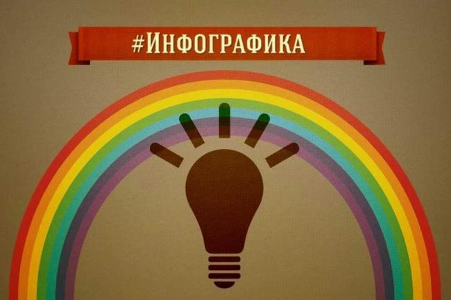 Создам красивую инфографику 1 - kwork.ru