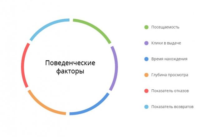 Проведу анализа сайта, работающий по принципу поисковых систем 1 - kwork.ru