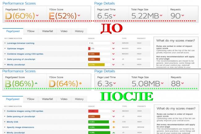 оптимизирую сайт по рекомендациям GTmetrix 1 - kwork.ru