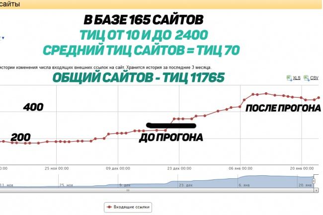 Ручной прогон по гостевым сайтам (сайты с тиц от 10 до 2400), в базе 165 сайтов 1 - kwork.ru
