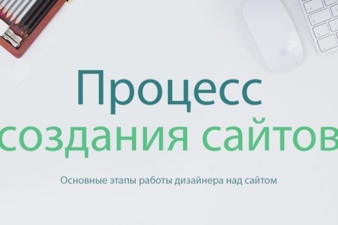 Сделаю любой сайт для вас 1 - kwork.ru
