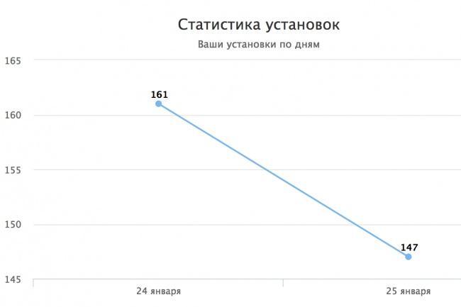 150 установок AndroidМобильные приложения<br>Предлагаю мотивированные установки по адекватной цене. Другие проекты просят до 12 рублей за подобную рекламу. Что вы получите: + 150 мотивированных установок + Установка по поисковому слову. + Открытие после установки бесплатно (60 секунд пользователь проводит в приложении обязательно) + Все пользователи настоящие. + Личный кабинет со статистикой по дням Наши гарантии: WebMoney аттестат продавца.<br>