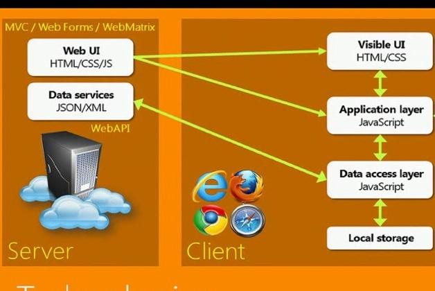Разработаю веб-приложение на Asp.Net MVC и AngularJsПрограммы для ПК<br>Перевод ручного документооборота в электронный вид. Программа для нескольких пунктов продаж или обслуживания, в которой Ваш менеджер будет вести базу своих клиентов, а информация будет Вам доступна централизованно со всех пунктов, т.е. можно будет: - оценить эффективность каждого работника, не проверяя несколько отчетных файлов и сводя их в один. - оперативно отреагировать на изменение потребности любого из пунктов. - вывести на сайт форму заполнения заказов или заявок, которую Ваши клиенты будут заполнять , а менеджеры обрабатывать эти заявки, не выходя из привычной программы. Причем возможности сети Интернет позволяют использовать ноутбуки, планшеты, мобильные телефоны для любой из сторон бизнеса, т.е. находясь в деловой поездке, Вы сможете в реальном времени просматривать процесс работы. Конечно, при необходимости возможно формирование отчетов, накладных, чеков, приходно- и расходно-кассовых ордеров, сводных отчетов и т.д., и т.п.<br>