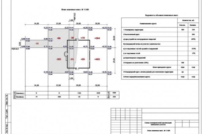План земляных массИнжиниринг<br>Сделаю план земляных масс (картограмму). 1 кворк - площадь земельного участка до 600м2; 2 кворка - площадь земельного участка до 800м2; 3 кворка - площадь земельного участка до 1200м2; 4 кворка - площадь земельного участка более 1200м2.<br>