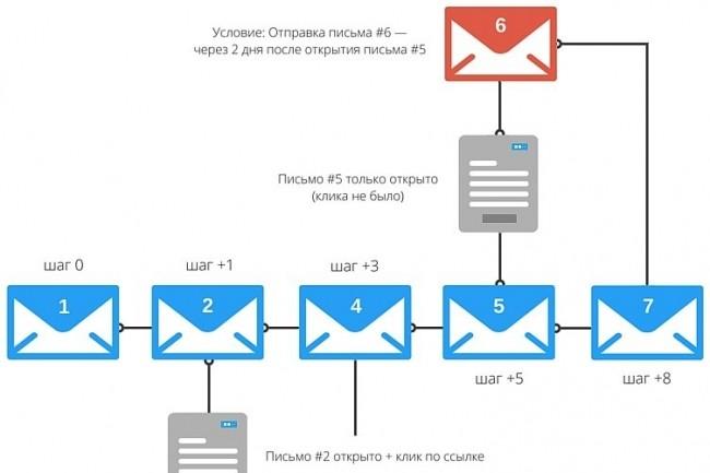 E-mail воронка продаж создание 1 - kwork.ru