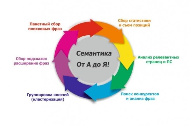 Сем. ядро от А до Я - ручная выборка фраз 1 - kwork.ru