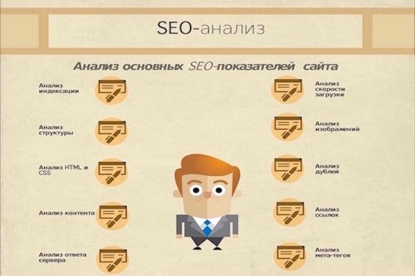 SEO-анализ Вашего сайта 1 - kwork.ru