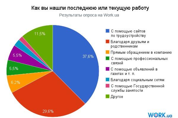 Научу эффективно работать со своим аккаунтом на работных сайтах 1 - kwork.ru