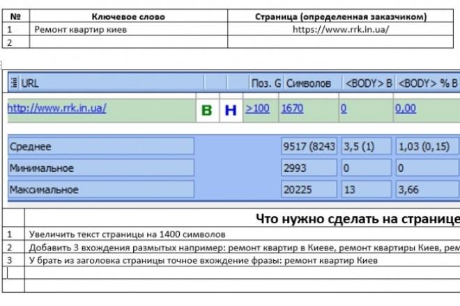 Расчет необходимой плотности ключевых фраз на страницах + Sitemap 1 - kwork.ru