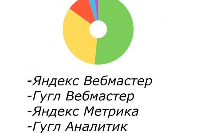 Зарегистрирую сайт в сервисах аналитики Яндекс Метрика и т. пСтатистика и аналитика<br>Зарегистрирую Ваш сайт в сервисах Яндекс Вебмастер и Google Webmasters, что позволит определить ряд параметров, а именно: - прослеживать, по каким запросам на Ваш сайт заходят посетители, а также знать, на каких позициях в среднем находится сайт по тем или иным ключевым фразам - узнать количество внешних ссылок на сайт и на каких сайтах эти ссылки размещены - быть в курсе изменения видимости сайта в поисковых системах - выявлять и устранять некоторые технические ошибки на сайте - узнавать о санкциях (но не всех!), применяемых поисковыми системами к сайту А также зарегистрирую сайт в сервисах аналитики (Яндекс Метрике и Google Analitycs). Это позволит: - узнавать количество посетителей на сайте, время пребывания каждого из них, кол-во просмотренных страниц и процент отказов. Также Вы сможете определить, по каким запросам или с каких сайтов заходят посетители на Ваш ресурс. Также в рамках этого кворка подскажу, как исправить выявленные в панели Вебмастера ошибки на сайте.<br>