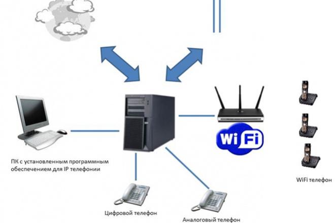 Настрою IP-телефониюАдминистрирование и настройка<br>Я предлагаю помощь по настройке Asterisk и Freeswitch, под заказ могу разработать телефонный сервис, средства интеграции с внешними программами, БД и прочими системами. Отчётность в виде web-страниц.<br>
