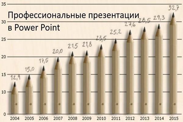 Сделаю профессиональную презентацию в Power Point 1 - kwork.ru