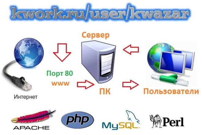 Создам веб-сервер на вашем ПК 1 - kwork.ru