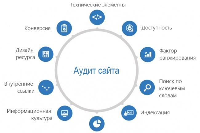 Аудит сайта. Качественно 1 - kwork.ru