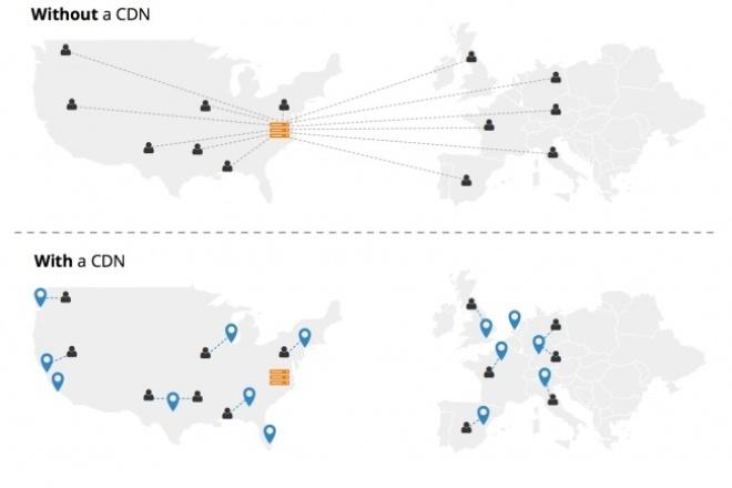Настройка CDN для вашего сайтаАдминистрирование и настройка<br>Что такое CDN: Wikipedia о CDN: http://goo.gl/0LdFhT Другими словами это несколько десятков или сотен сервером по всему миру, которые будут хранить копию кэша вашего сайта, и отдавать клиенту по минимальному маршруту. При этом чем выше трафик на ваш сайт, тем меньше нагрузка на ваш основной сервер! Основные преимущества: 1) Снижает трафиковую нагрузку и процессорную на сервер. 2) Увеличивает скорость и стабильность загрузки сайта в браузерах клиента. 3) Частичная фильтрация DDoS атак и других типов атак на ваш сайт 4) Положительный (косвенный) SEO эффект для улучшения позиций в выдаче гугл и яндекс 5) Позволяет при необходимости сделать оптимизацию и минификацию JS и html силами самой системы. В стоимость кворка входит: - Интеграция 1-го вашего домена (+ почты + поддоменов) с системой CDN ( сами услуги предоставления CDN - бесплатно на любое время жизни домена! ) - Настройка систем CDN Что для этого необходимо: 1) Быть владельцем сайта (+ иметь доступ к DNS записям доменов) 2) Желание сделать ваш сайт лучше :) Сроки: 1-2 рабочих дня. (+ до 96 часов переиндексация DNS самой системы ... обычно в течение суток, но все зависит от провайдеров и хостеров DNS записей).<br>