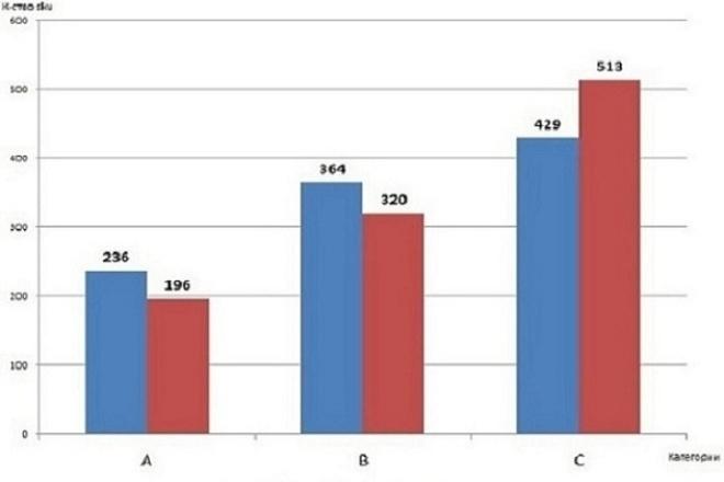 Анализ клиентов и продажМенеджмент проектов<br>ABC (по кол-ву и выручке)-XYZ анализ. Позволяет выделить ключевые товары, на которые приходится наибольший объем продаж и выручки и товары, с устойчивым сроком. RFM-анализ клиентов. Позволяет выделить самые перспективные группы клиентов - по количеству заказов, монетарной ценности и срокам. Анализ финансового состояния фирмы (ликвидности, платежеспособности, оборачиваемости, рентабельности, вероятность банкротства). Отчет будет выслан в виде файла Excel. Проводится за 1 день.<br>