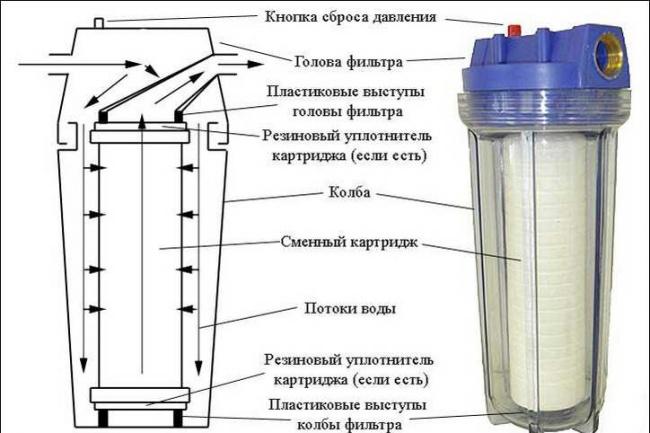 Помогу подобрать фильтыр воды для дома 1 - kwork.ru
