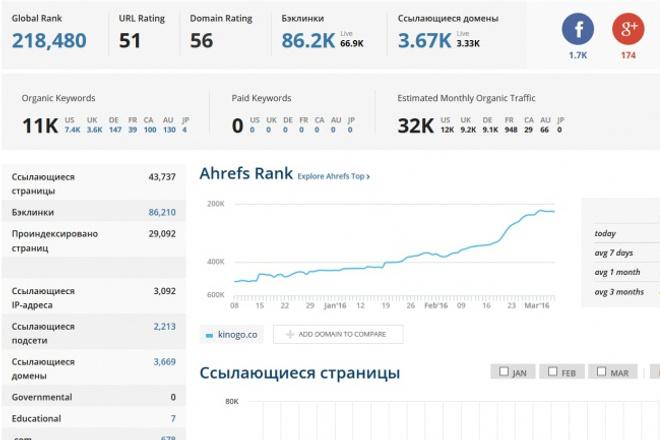 Выгружу данные с Ahrefs 1 - kwork.ru