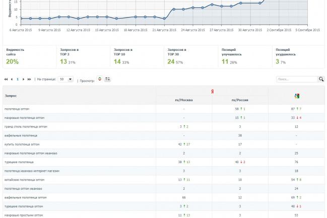 Консультации по SeoКомплексное продвижение<br>Региональное продвижение, продвижение по России. Опыт работы: более 30 сайтов в ТОП за полгода. Возможны советы на реальном примере вашего сайта. Прирост позиций после выполнения рекомендаций следует в более чем 95 процентах случаев!<br>
