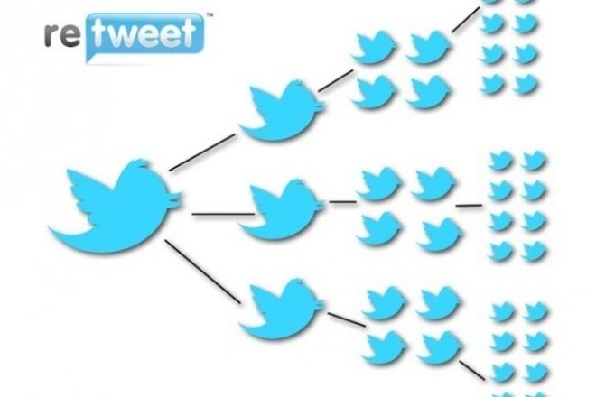 200 Ретвитов на Ваши твиты 1 - kwork.ru