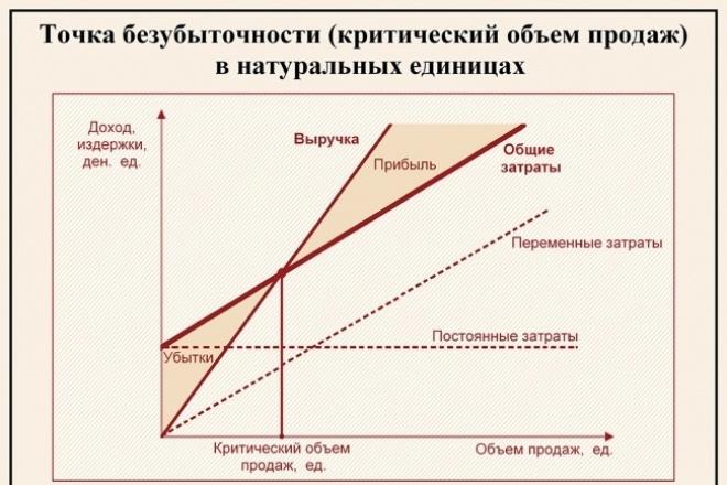Окажу помощь в решении задач по экономикеРепетиторы<br>Качественно и в срок решу задачи по экономике, экономической теории Имею профильное образование и опыт работы<br>