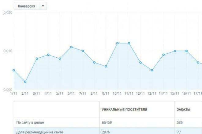 Увеличу продажи на сайте через внедрение товарных  рекомендаций 1 - kwork.ru