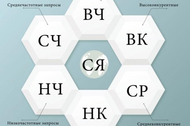 Собираю семантическое ядро сайта 1 - kwork.ru