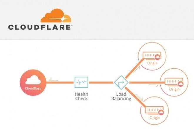 Подключу и настрою кеширующий CDN с ddos защитой. Https в подарокАдминистрирование и настройка<br>Cloudflare CDN — географически распределённая сетевая инфраструктура, позволяющая оптимизировать доставку и дистрибуцию содержимого конечным пользователям. Использование контент-провайдерами CDN способствует увеличению скорости загрузки интернет-пользователями аудио-, видео-, программного, игрового и других видов цифрового содержимого в точках присутствия сети CDN и разгрузить исходные сервера. Cloudlare обладает умной системой фильтрации вредоносного трафика, которая защитит ваш сайт от DDOS атак никак не затрагивая пользователей и поисковых роботов.<br>