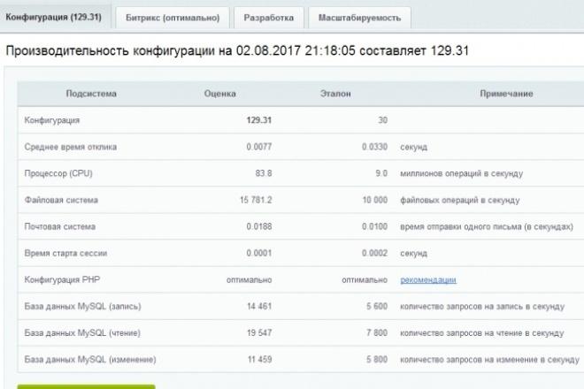 Тестирую сайт на Битриксе 1 - kwork.ru