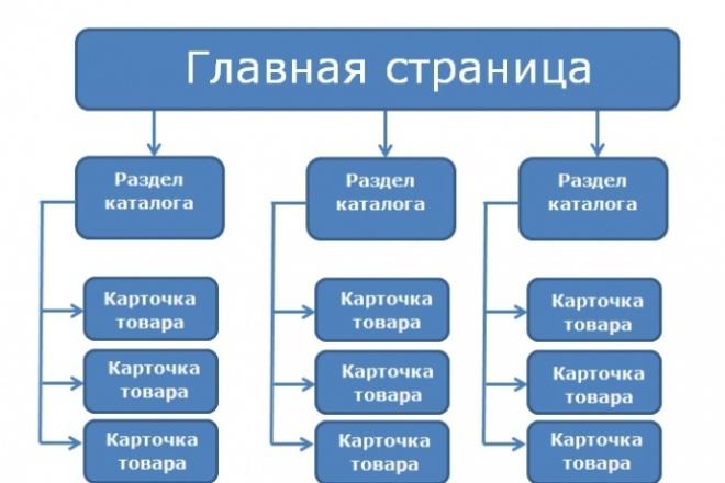 Разбивка (структура) 1 - kwork.ru