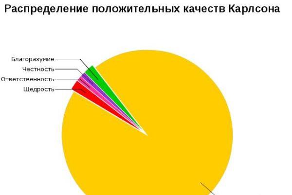 Статистический анализ данных в excel 1 - kwork.ru