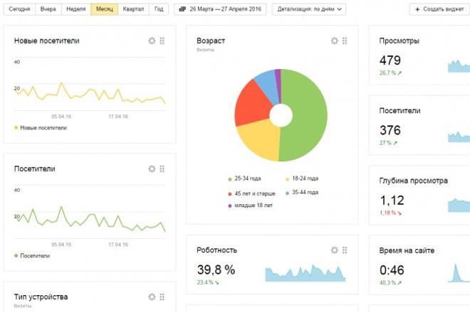 Создам 100 объявлений Яндекс Директ 1 - kwork.ru