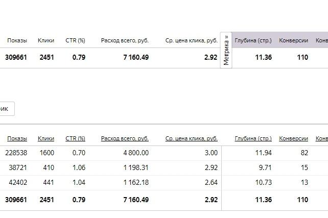 Реклама вашего сайта в РСЯКонтекстная реклама<br>Реклама в Рекламной сети Яндекса- это эффективное продвижение ваших товаров и услуг. Настройка включает: 1) Регистрацию аккаунта в Яндексе ( если необходимо) 2) Подбор ключевых слов 3) Создание объявлений ( текстово-графический формат) 4) Настройка параметров рекламной кампании 1 кворк это: a) Готовая рекламная кампания для РСЯ б) Контроль кампании в течении 3 дней<br>